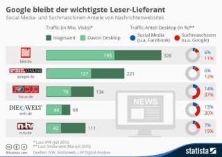 Anteile Social Media und Suchmaschinen Nachrichten-Websites