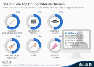 Top-Online-Tutorial-Themen