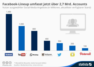 Weltweite Nutzerzahl von Social-Media-Angeboten
