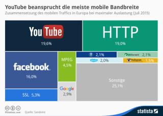 Zusammensetzung des mobilen Traffics in Europa
