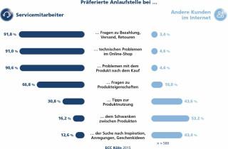 Servicemitarbeiter versus andere Kunden im Web