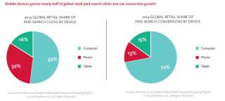 Global  Retail Share