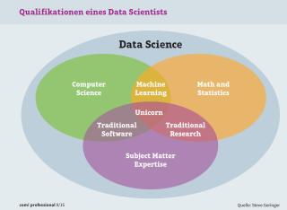 Qualifikationen eines Data Scientists: Das Diagramm zeigt, welche drei Qualifikationen der Data Scientist braucht. Der Schnittpunkt aller drei Eigenschaften (Unicorn) stellt das Ideal dar.