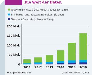 Die Welt der Daten: Crisp Research zufolge werden 2015 weltweit bereits rund 95 Milliarden Euro für Analytics- und datenbasierte Services ausgegeben.