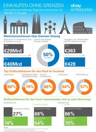Chart ebay Buying Across Borders Report