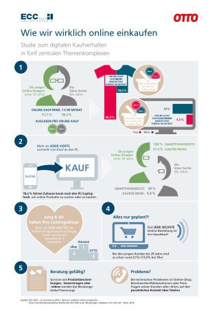 Wie wir wirklich online einkaufen