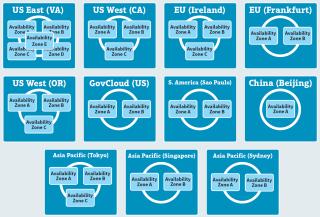 AWS-Regionen: Das breite Angebot an Amazon-Rechenzentren in verschiedenen Regionen in aller Welt kommt Compliance- und Security-Anforderungen entgegen. Availability Zones sollen den schnellen Datentransport zu den AWS-Rechenzentren gewährleisten.
