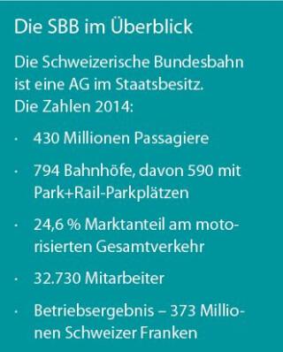 SBB Überblick