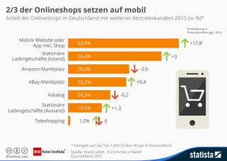 Anteil der Onlineshops mit  weiteren Vertriebskanälen