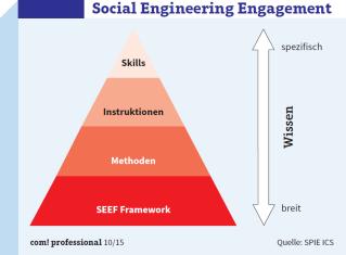 Social Engineering Engagement Framework: Das SEEF setzt sich aus Methoden, Instruktionen und Skills zusammen.