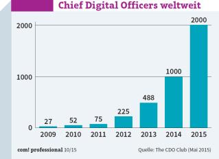 Chief Digital Officers weltweit: Nach bescheidenen Anfängen verdoppelt sich die Anzahl der CDOs mittlerweile von Jahr zu Jahr.