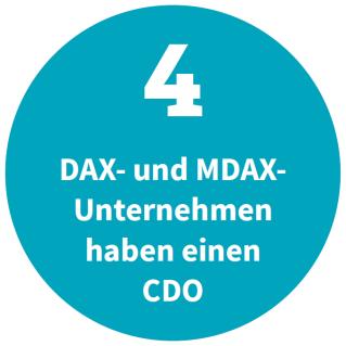 4 DAX- und MDAX-Unternehmen haben einen CDO (Quelle: Heidrick & Struggles)