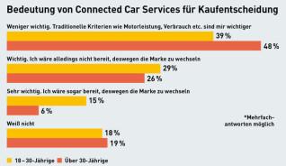 Connected Car Bedeutung