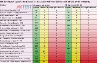 Signierte Dateien in Consumer-Software