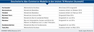 Gescheiterte Abo-Commerce-Modelle