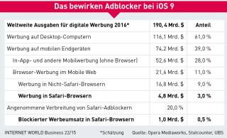 Auswirkung von Adblockern bei iOS9