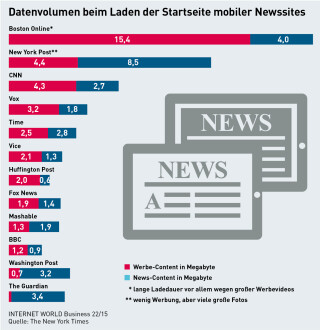 Datenvolumen mobiler Newsseiten