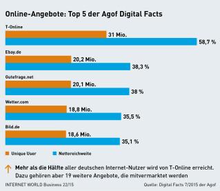Agof Digital Facts