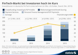 Investitionen in deutsche Fintech-Unternehmen