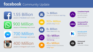 Facebook Zahlen