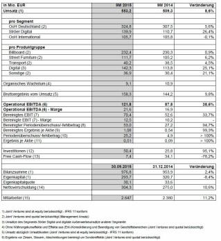 Zahlen zum dritten Quartal der Ströer SE