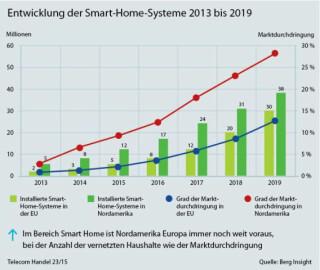 Entwicklung von Smart Home