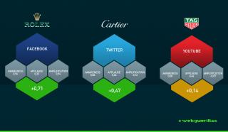 Die wertvollsten Uhrenmarken im Social Web