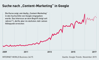 Content-Marketing auf Google