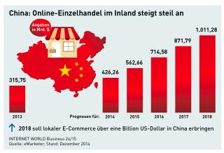 Online-Einzelhandel in China