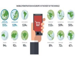 Grafik zur Verbreitung von mobilen Geräten