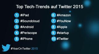 Grafik Tech Trends