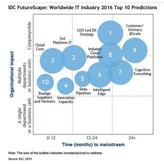 IDC-Prognosen für 2016