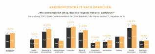 Kaufbereitschaft_branchen_chart