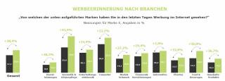 Werbeerinnerung_Branchen_chart