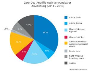 Zero-Day-Angriffe nach Anwendung