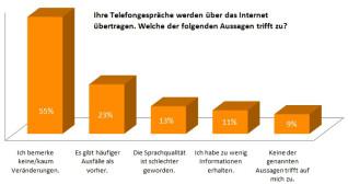 Umfrage zur Umstellung auf IP-Telefonie