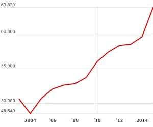 Deutlicher Anstieg der IT-Gehälter