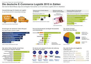 Logistik-Chart