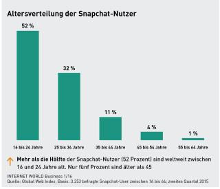 Alter von Snapchat-Usern