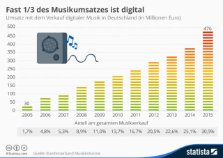 Infografik Digitale Musik