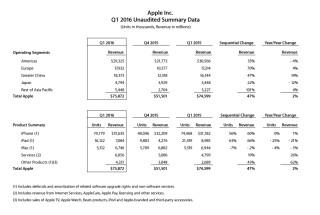 Apple: Umsatz- und Verkaufszahlen (Q1 2015/2016)
