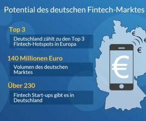 Fintech-Markt