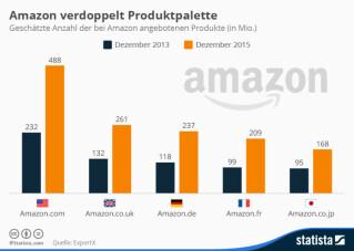Infografik Amazon