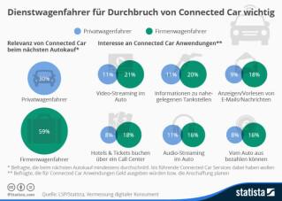 Infografik zu Connected Cars