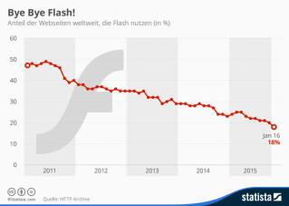 Infografik Flash Player