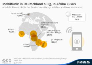 Infografik Mobilfunkpreise