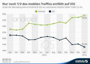 Infografik Anteil Android