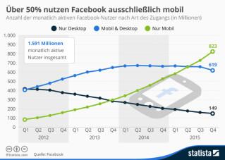 Facebook Mobile-Nutzer