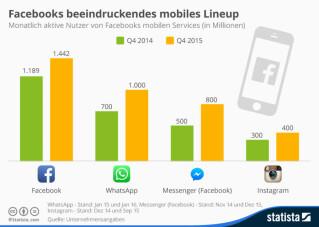 Infografik Facebook