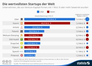 infografik-startups